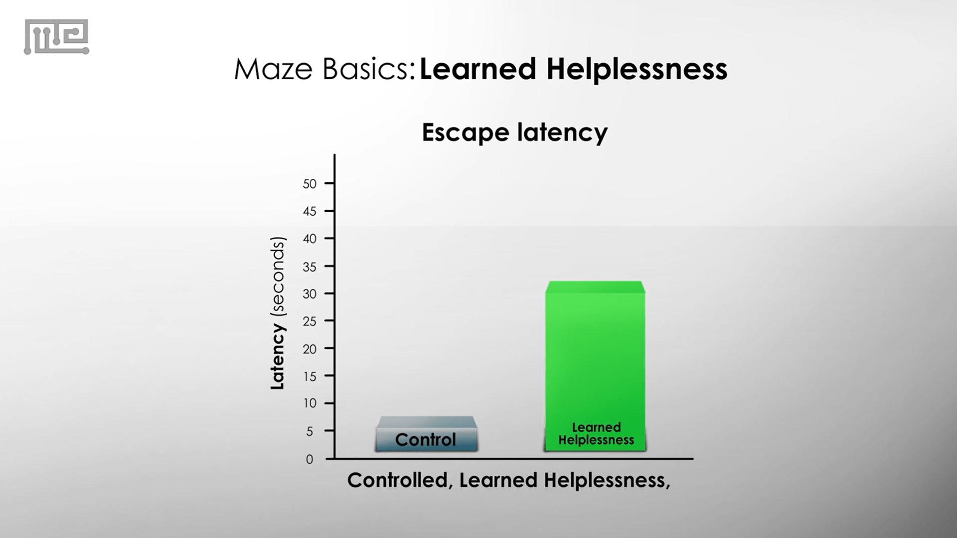 Learned Helplessness escape latency