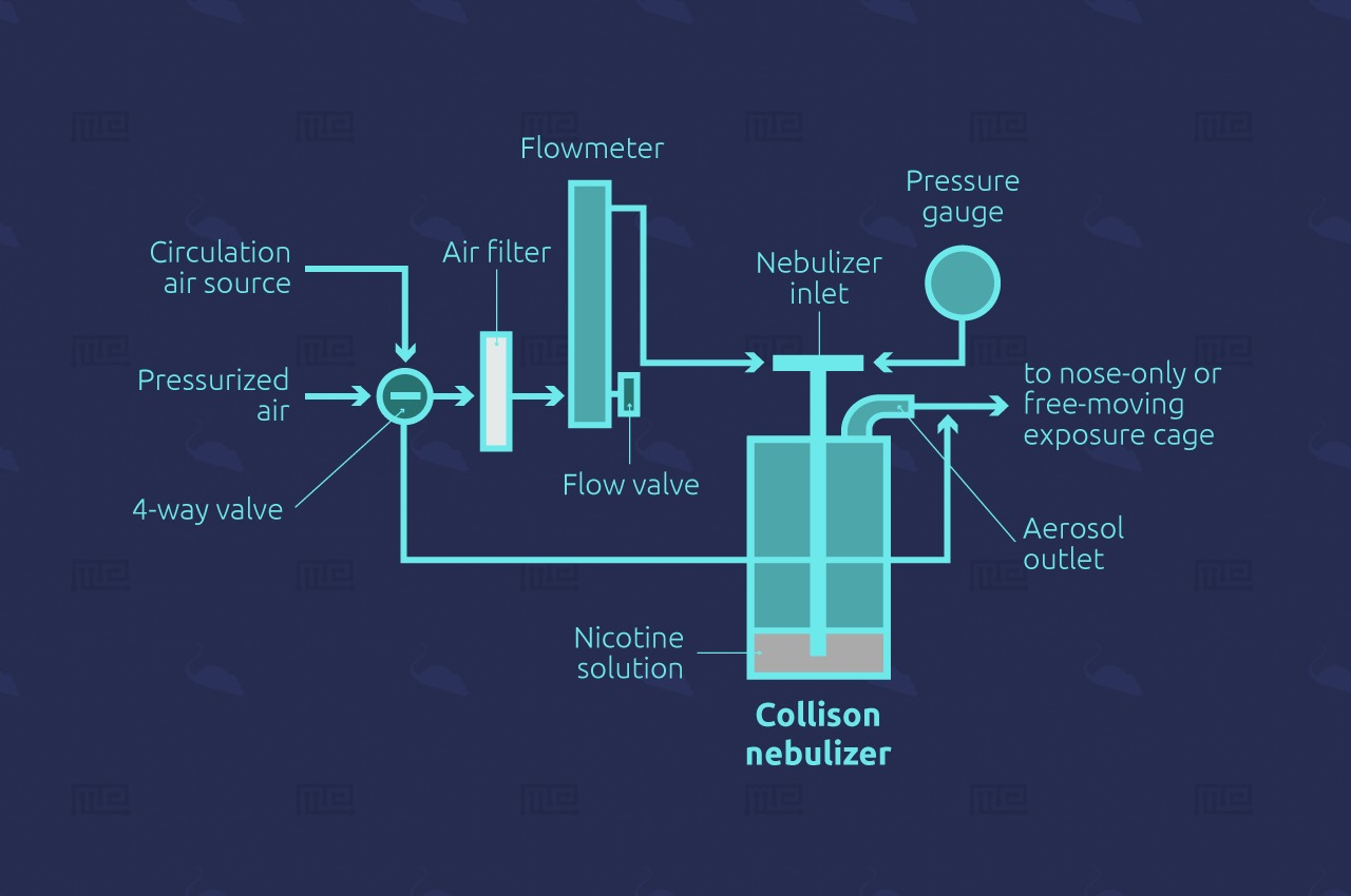 Aero Deliver system consists of a collision nebulizer that can consistently emit aerosols having specific size distribution profiles, two air flowmeters with valves for monitoring and regulating the inlet airflow rate and pressure applied to the nebulizer, and one air pressure gauge