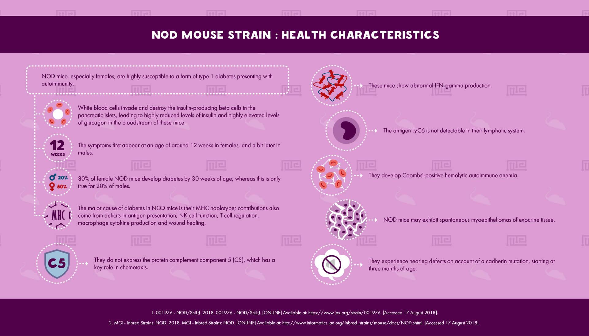 NOD Mouse Strain Health Characteristics