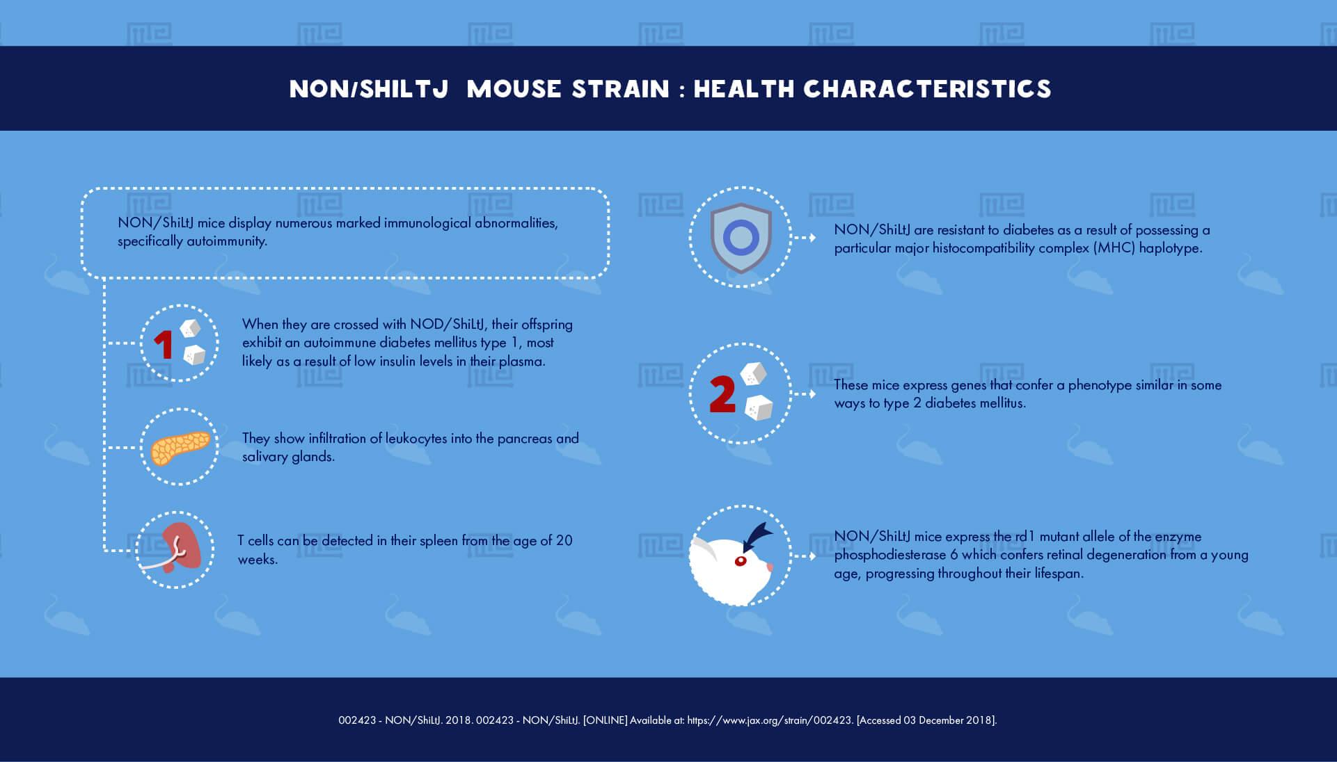 NON ShiLtJ Mouse Strain - health Characteristics