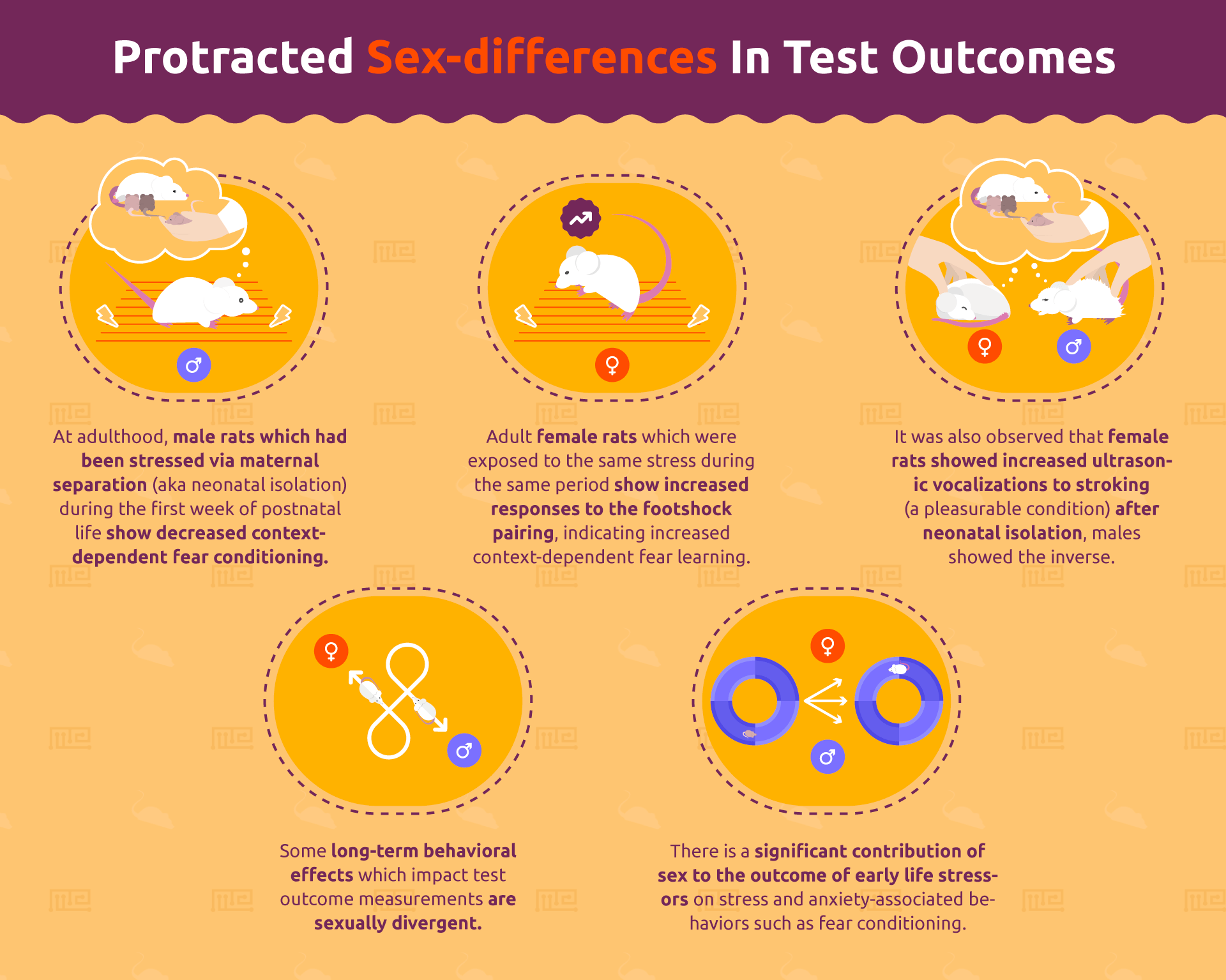 Sex differences In Test Outcomes